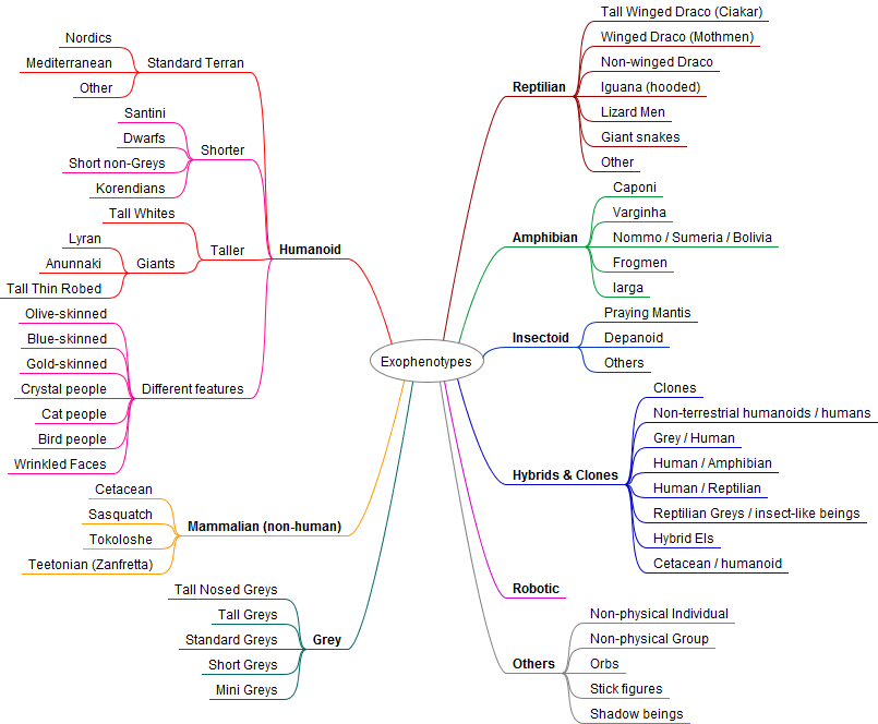 Экзобиология, экзофенотипология,  типология или классификация инопланетян. Exophenotypes